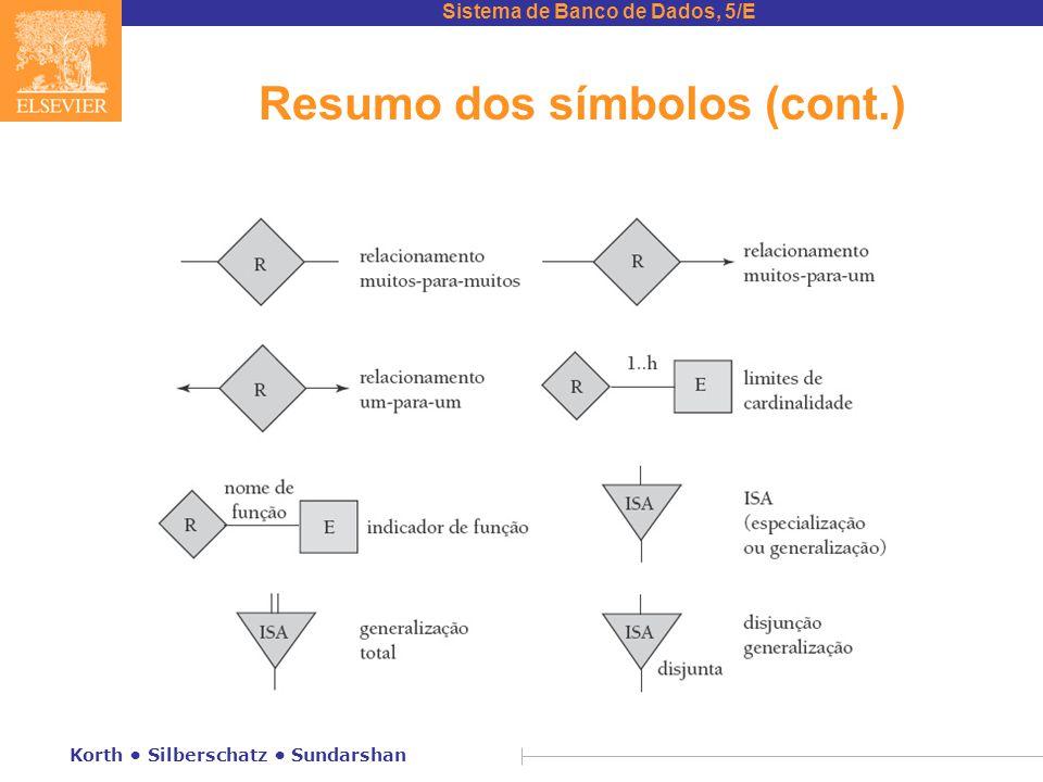 Resumo dos símbolos (cont.)