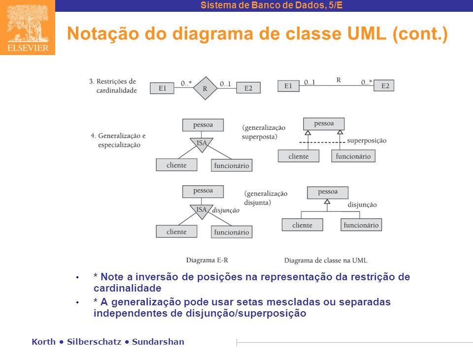 Notação do diagrama de classe UML (cont.)