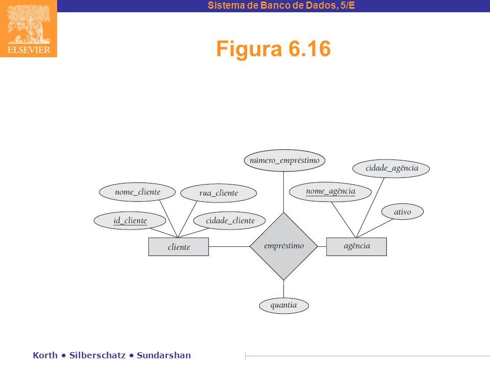 Figura 6.16 Korth • Silberschatz • Sundarshan