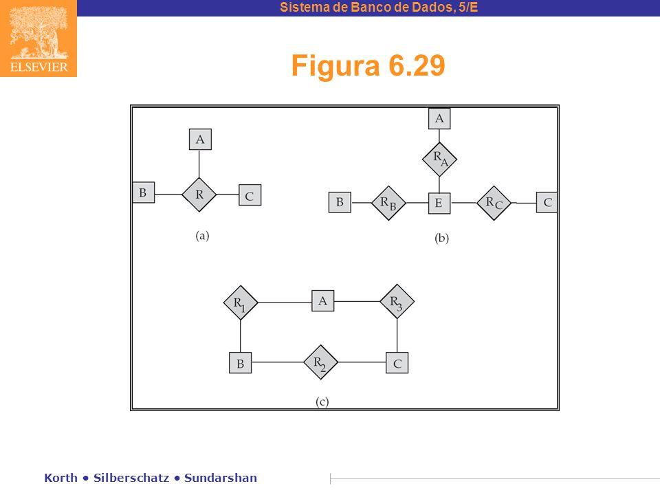 Figura 6.29 Korth • Silberschatz • Sundarshan
