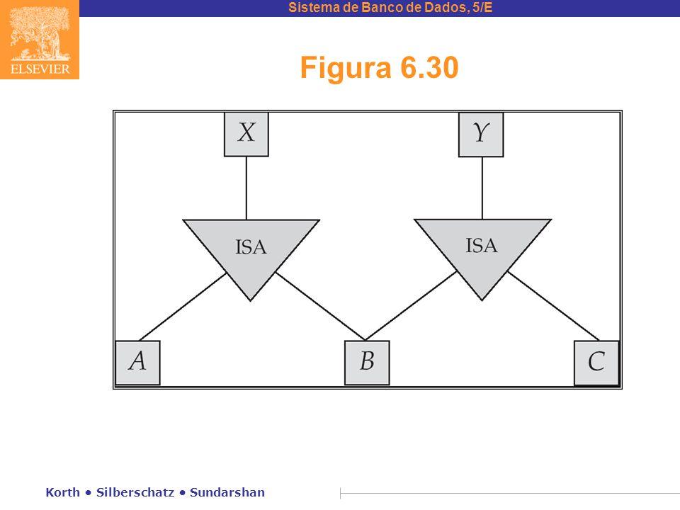 Figura 6.30 Korth • Silberschatz • Sundarshan