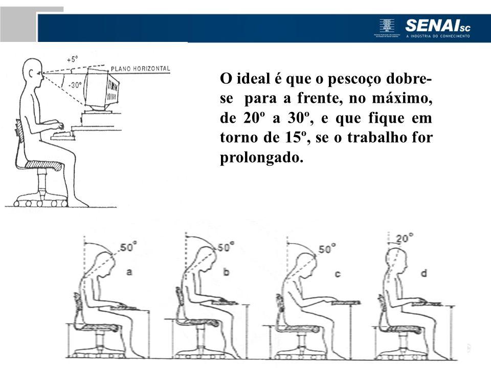 O ideal é que o pescoço dobre-se para a frente, no máximo, de 20º a 30º, e que fique em torno de 15º, se o trabalho for prolongado.