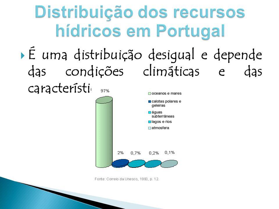 Distribuição dos recursos hídricos em Portugal