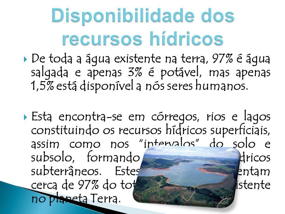 Disponibilidade dos recursos hídricos