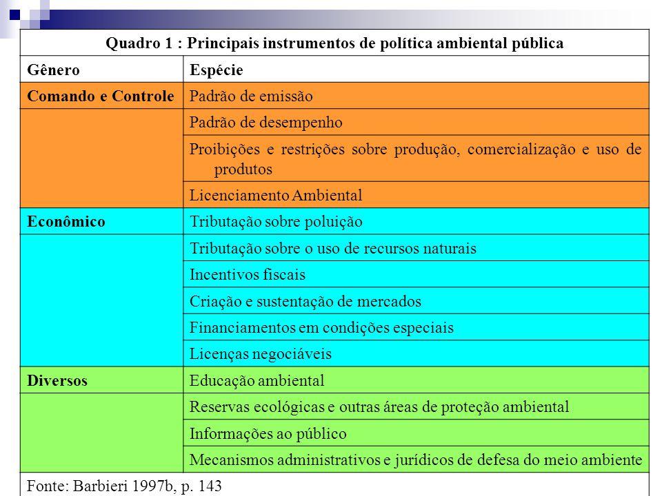 Quadro 1 : Principais instrumentos de política ambiental pública