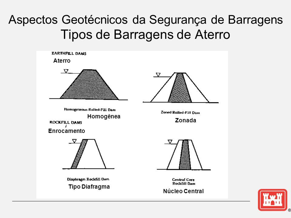 Aspectos Geotécnicos da Segurança de Barragens Tipos de Barragens de Aterro