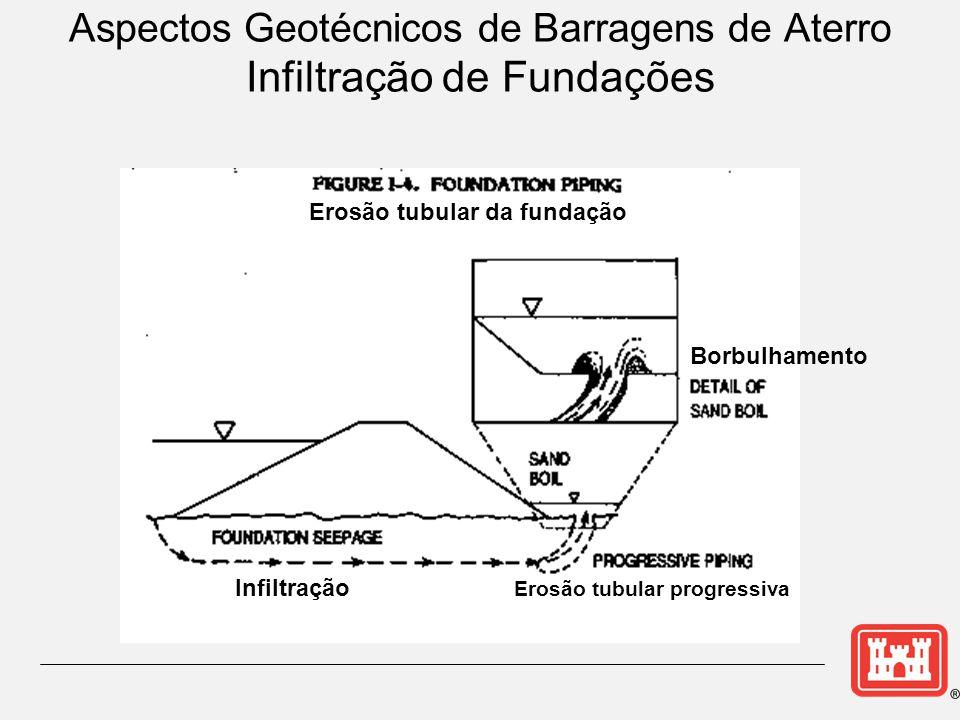 Aspectos Geotécnicos de Barragens de Aterro Infiltração de Fundações