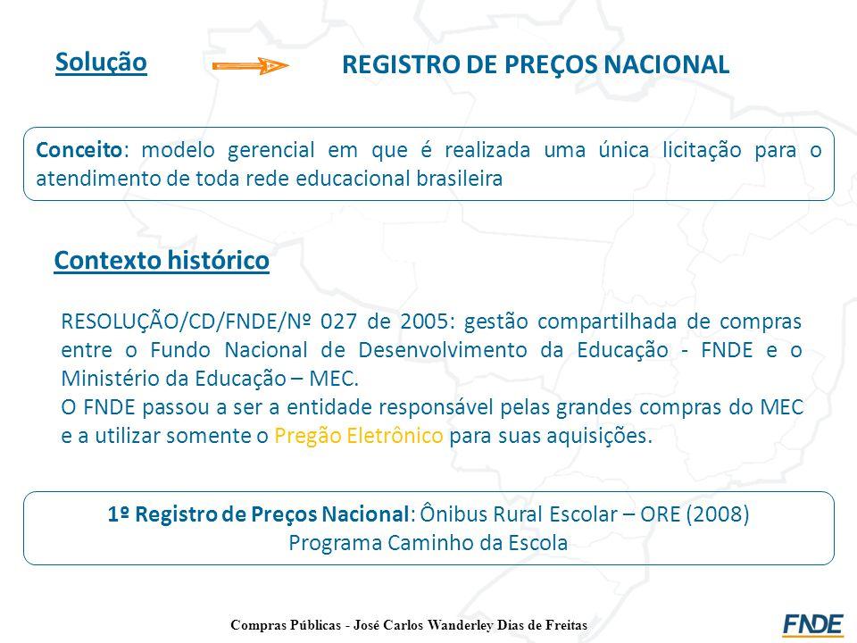 Solução REGISTRO DE PREÇOS NACIONAL Contexto histórico