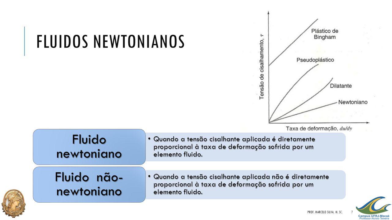 Fluido não-newtoniano