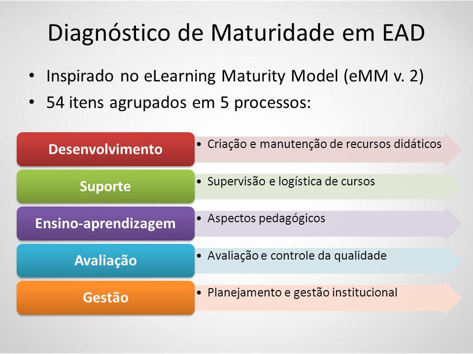 Diagnóstico de Maturidade em EAD
