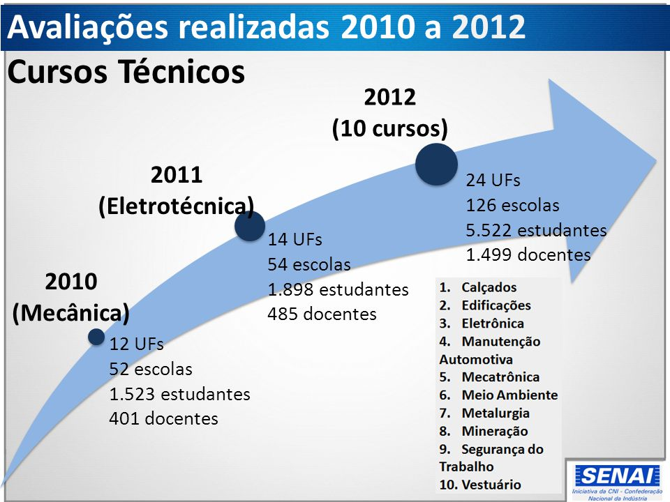 Avaliações realizadas 2010 a 2012 Cursos Técnicos