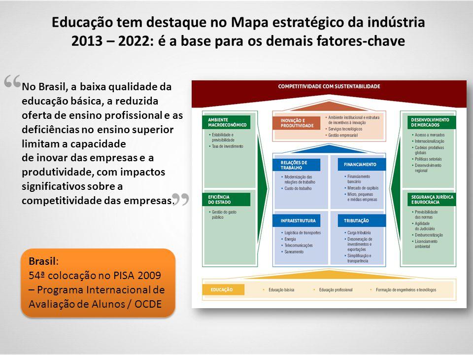 Educação tem destaque no Mapa estratégico da indústria 2013 – 2022: é a base para os demais fatores-chave