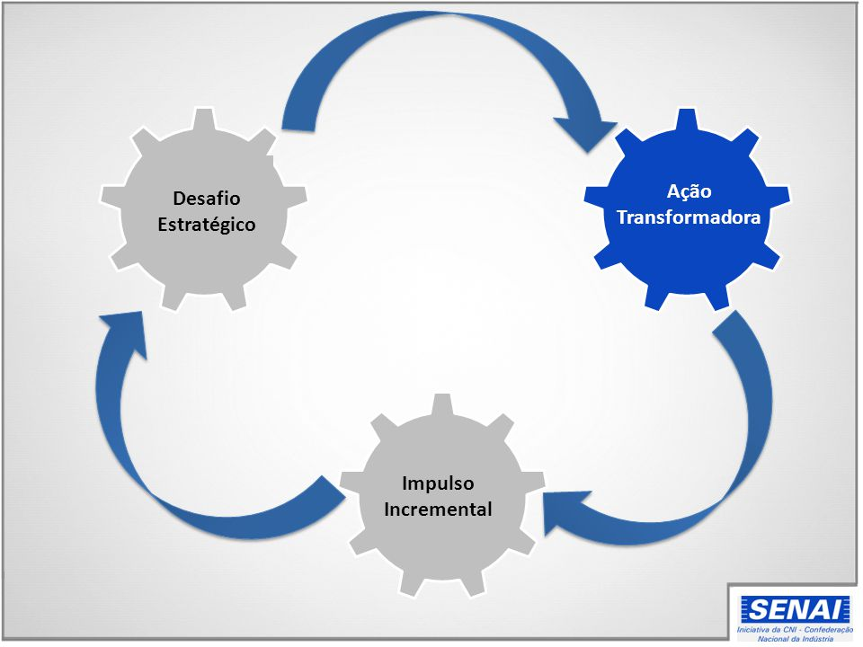 Ação Transformadora Desafio Estratégico Impulso Incremental