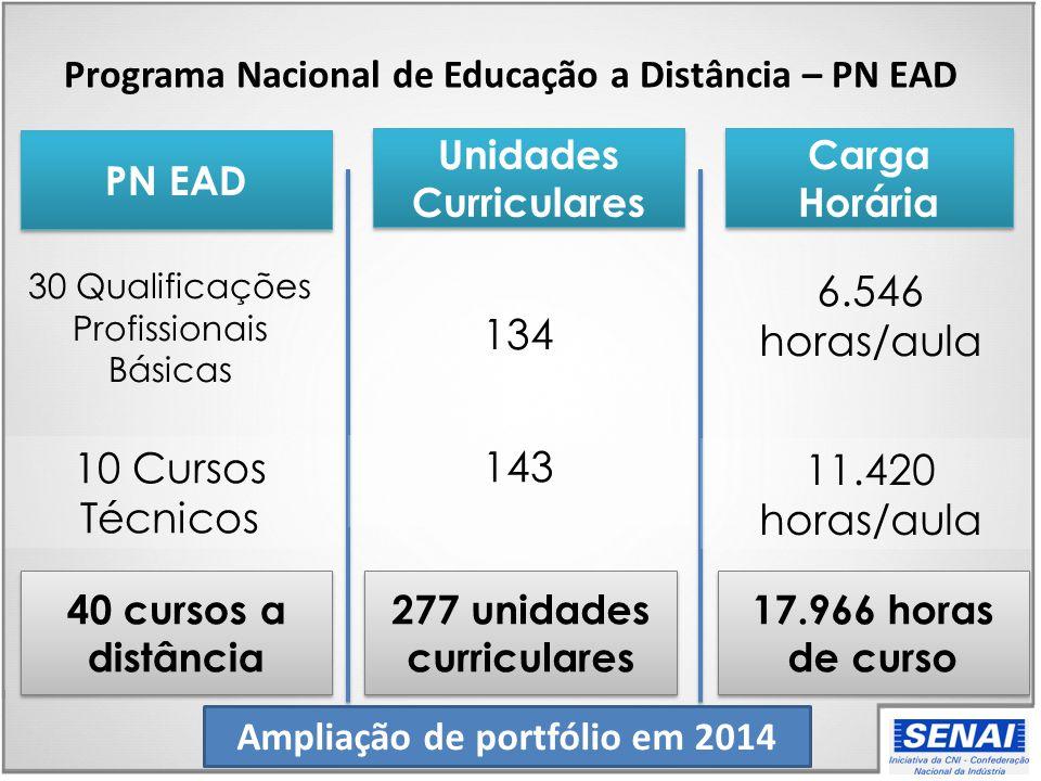 6.546 horas/aula 134 11.420 horas/aula 10 Cursos Técnicos 143