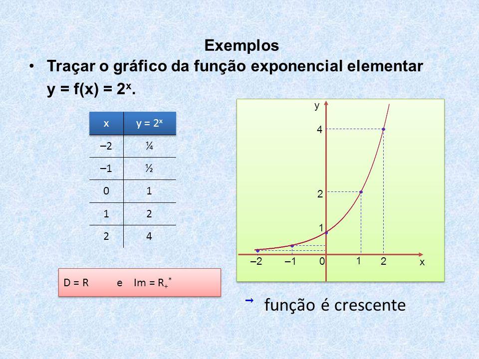 função é crescente Exemplos