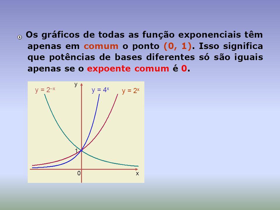 Os gráficos de todas as função exponenciais têm apenas em comum o ponto (0, 1). Isso significa que potências de bases diferentes só são iguais apenas se o expoente comum é 0.