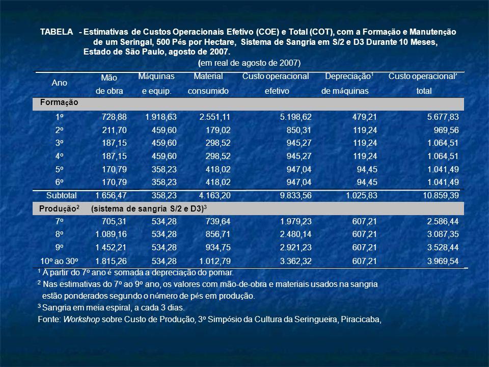 TABELA - Estimativas de Custos Operacionais Efetivo (COE) e Total (COT), com a Formação e Manutenção