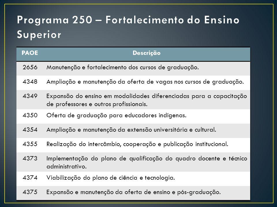 Programa 250 – Fortalecimento do Ensino Superior