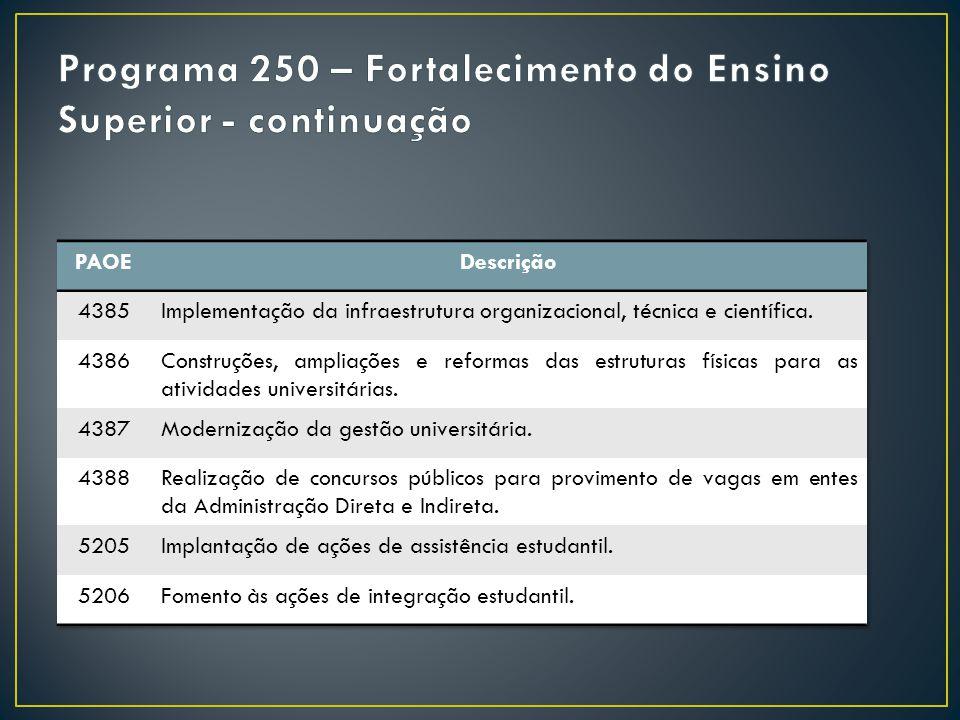 Programa 250 – Fortalecimento do Ensino Superior - continuação