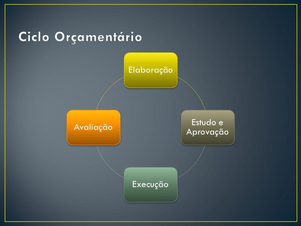 Ciclo Orçamentário Elaboração Estudo e Aprovação Execução Avaliação