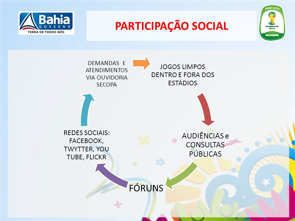 PARTICIPAÇÃO SOCIAL AUDIÊNCIAS e CONSULTAS PÚBLICAS