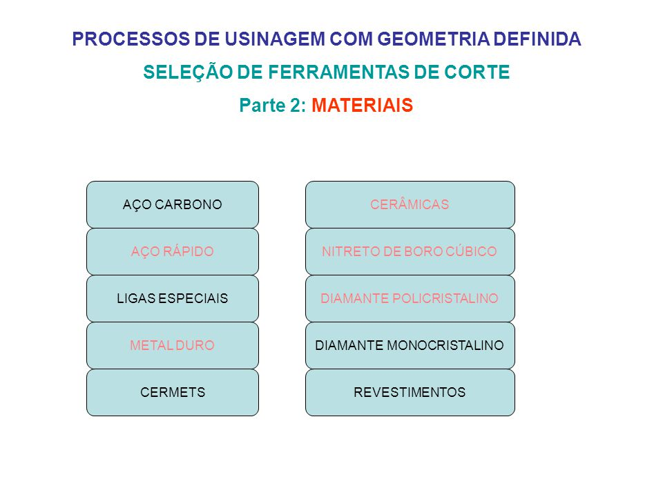 PROCESSOS DE USINAGEM COM GEOMETRIA DEFINIDA