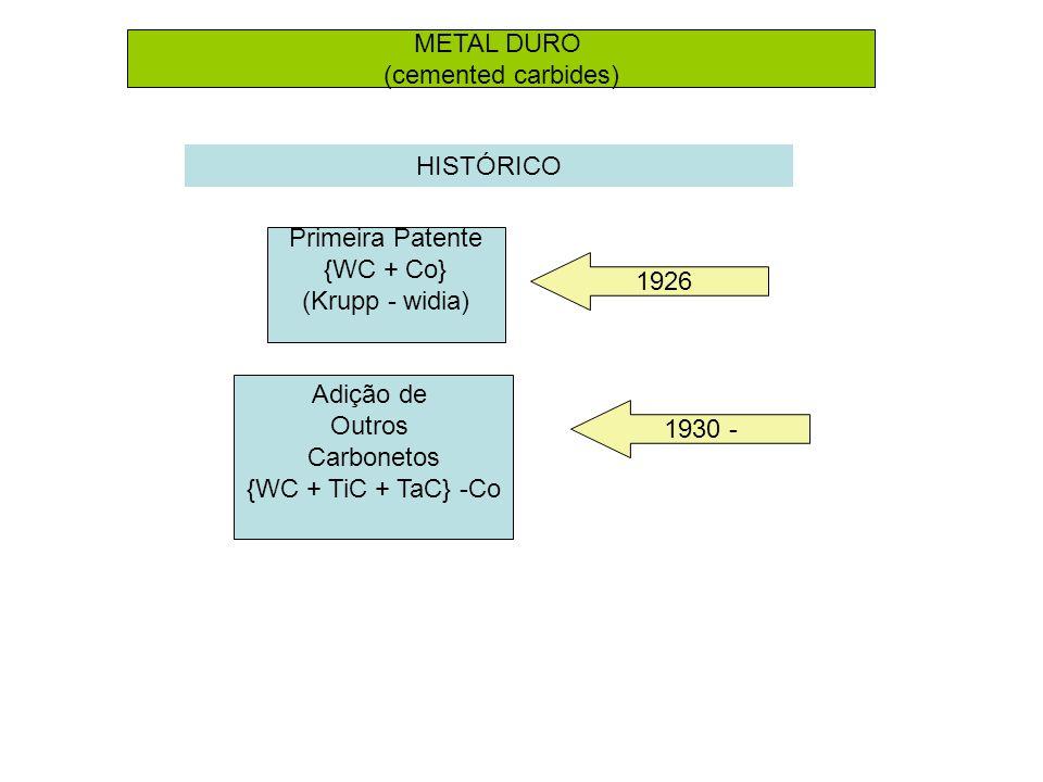 METAL DURO (cemented carbides) HISTÓRICO. Primeira Patente. {WC + Co} (Krupp - widia) 1926. Adição de.