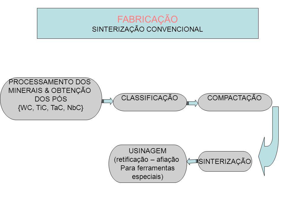 FABRICAÇÃO SINTERIZAÇÃO CONVENCIONAL PROCESSAMENTO DOS