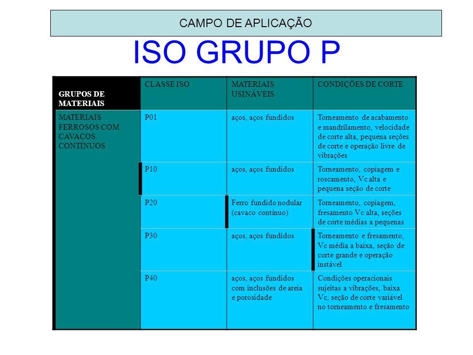 ISO GRUPO P CAMPO DE APLICAÇÃO GRUPOS DE MATERIAIS CLASSE ISO