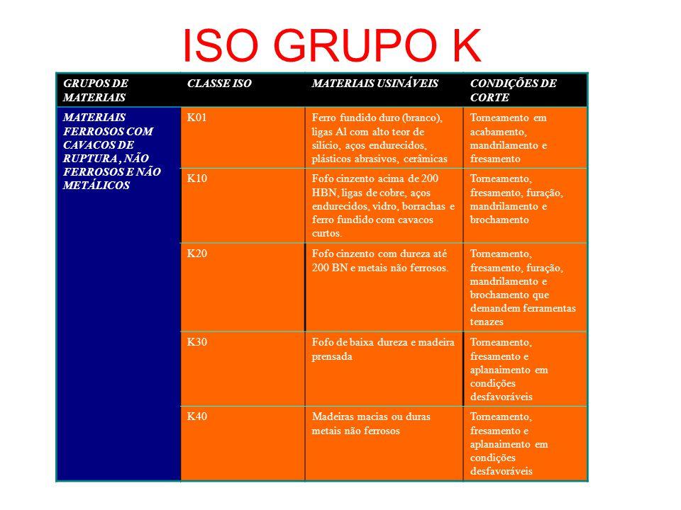 ISO GRUPO K GRUPOS DE MATERIAIS CLASSE ISO MATERIAIS USINÁVEIS
