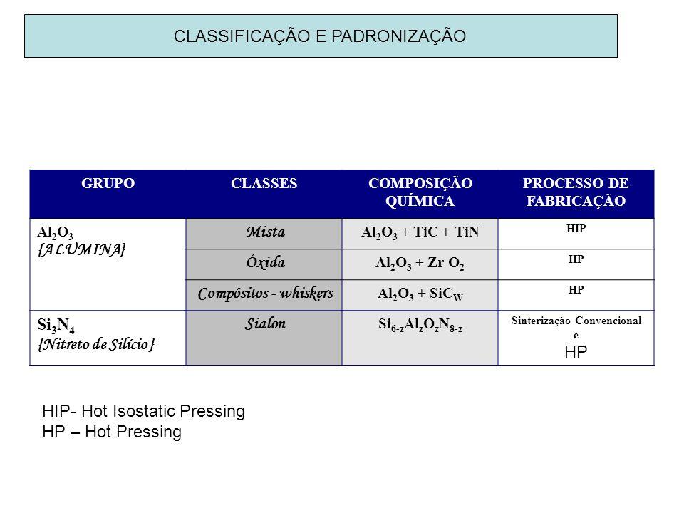 PROCESSO DE FABRICAÇÃO Sinterização Convencional