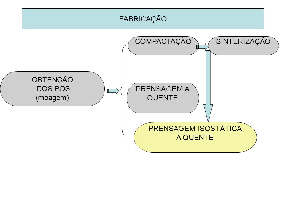 FABRICAÇÃO COMPACTAÇÃO. SINTERIZAÇÃO. OBTENÇÃO. DOS PÓS. (moagem) PRENSAGEM A. QUENTE. PRENSAGEM ISOSTÁTICA.