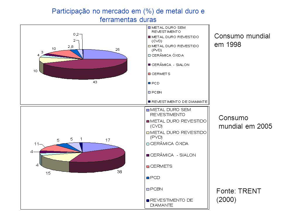 Participação no mercado em (%) de metal duro e ferramentas duras