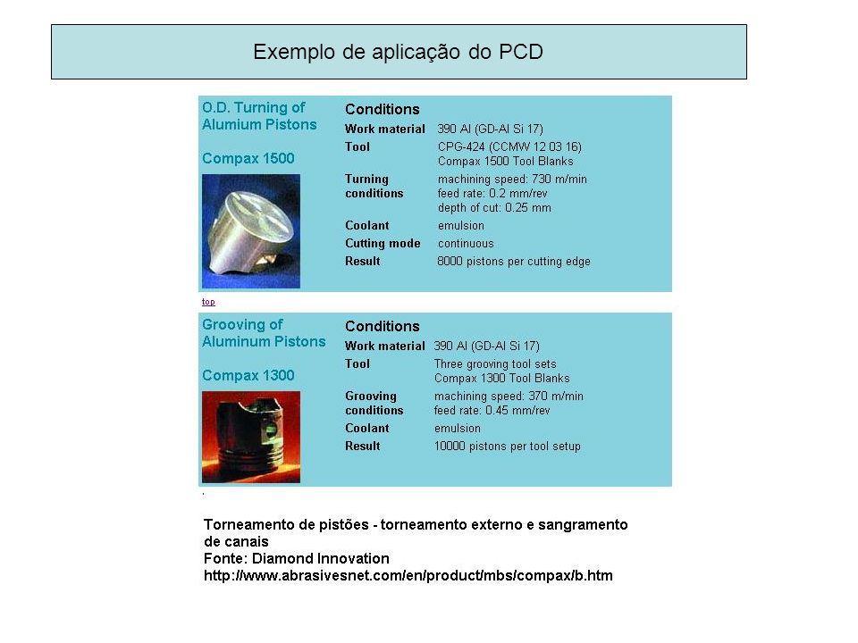 Exemplo de aplicação do PCD