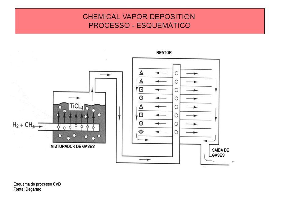 CHEMICAL VAPOR DEPOSITION PROCESSO - ESQUEMÁTICO