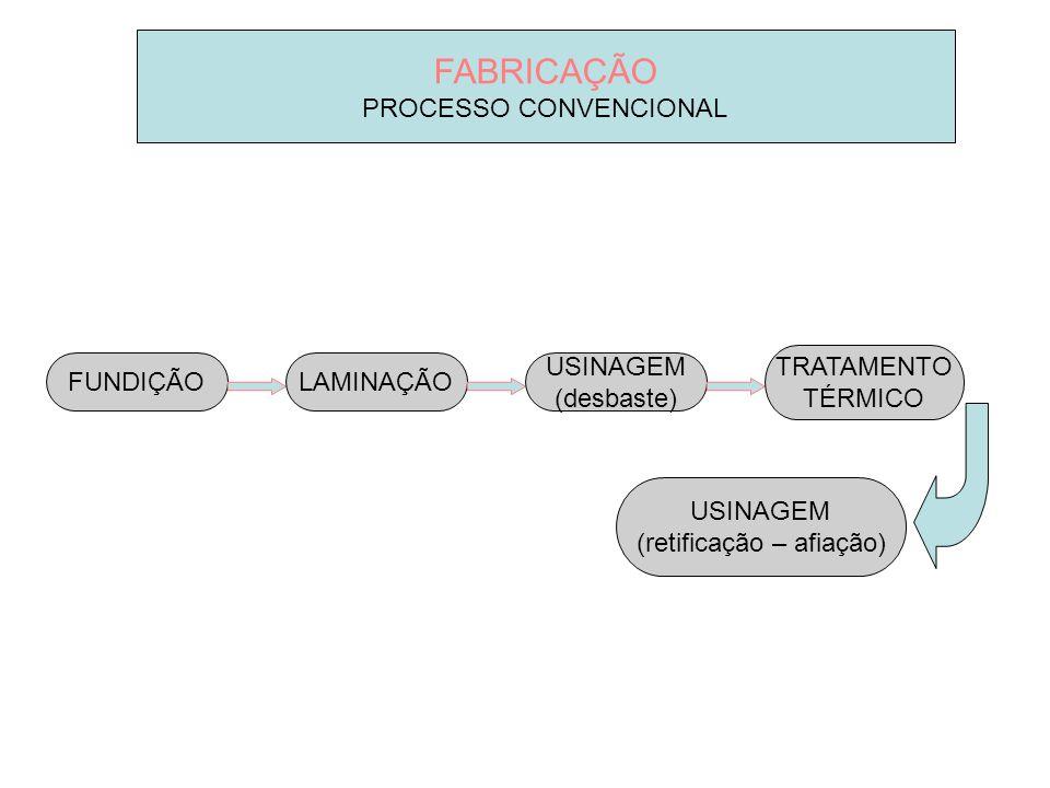 FABRICAÇÃO PROCESSO CONVENCIONAL TRATAMENTO TÉRMICO FUNDIÇÃO LAMINAÇÃO