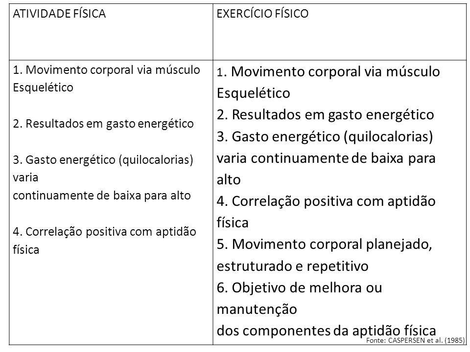 3. Gasto energético (quilocalorias)