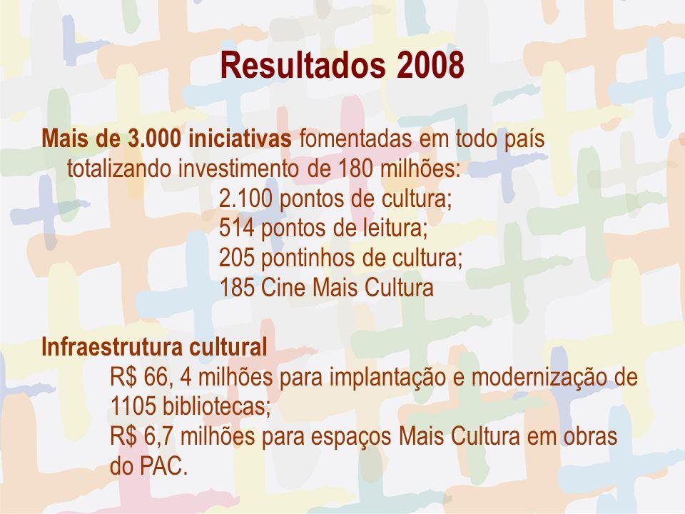 27/04/09 Resultados 2008. Mais de 3.000 iniciativas fomentadas em todo país totalizando investimento de 180 milhões: