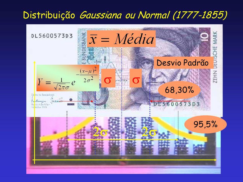 s s 2s 2s Distribuição Gaussiana ou Normal (1777-1855) Desvio Padrão