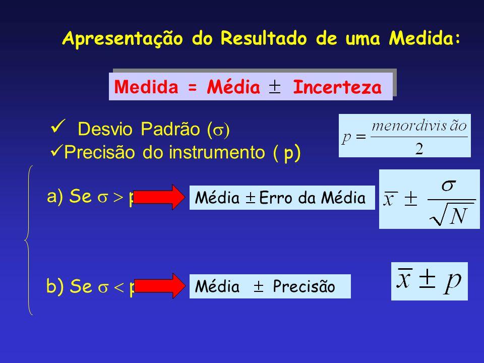 Desvio Padrão (s) Apresentação do Resultado de uma Medida: