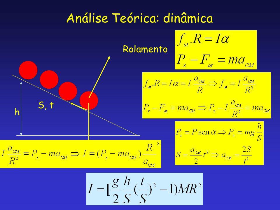 Análise Teórica: dinâmica