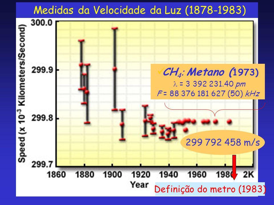 Medidas da Velocidade da Luz (1878-1983)