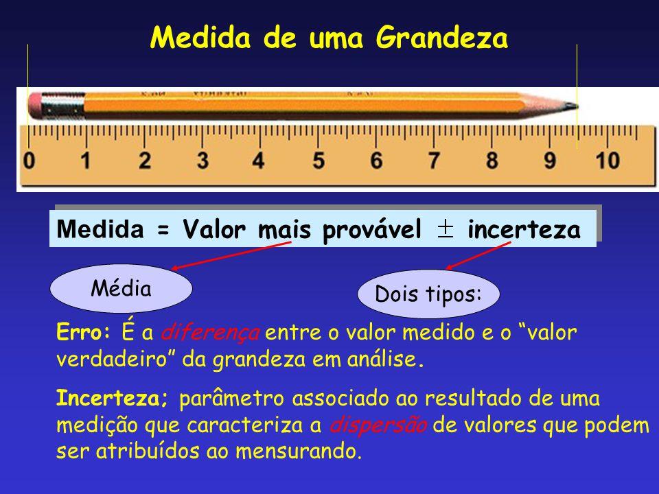 Medida de uma Grandeza Medida = Valor mais provável incerteza Média