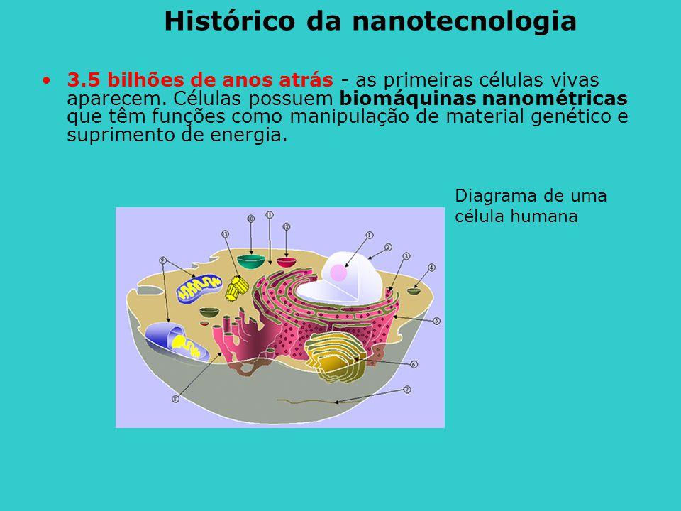 Histórico da nanotecnologia