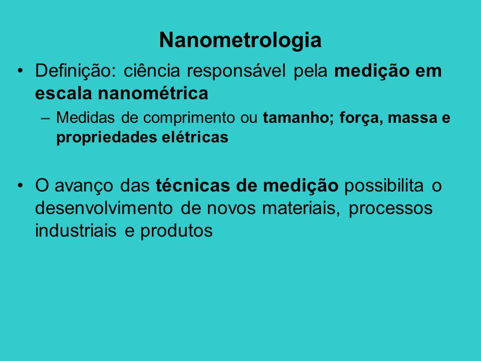 Nanometrologia Definição: ciência responsável pela medição em escala nanométrica.