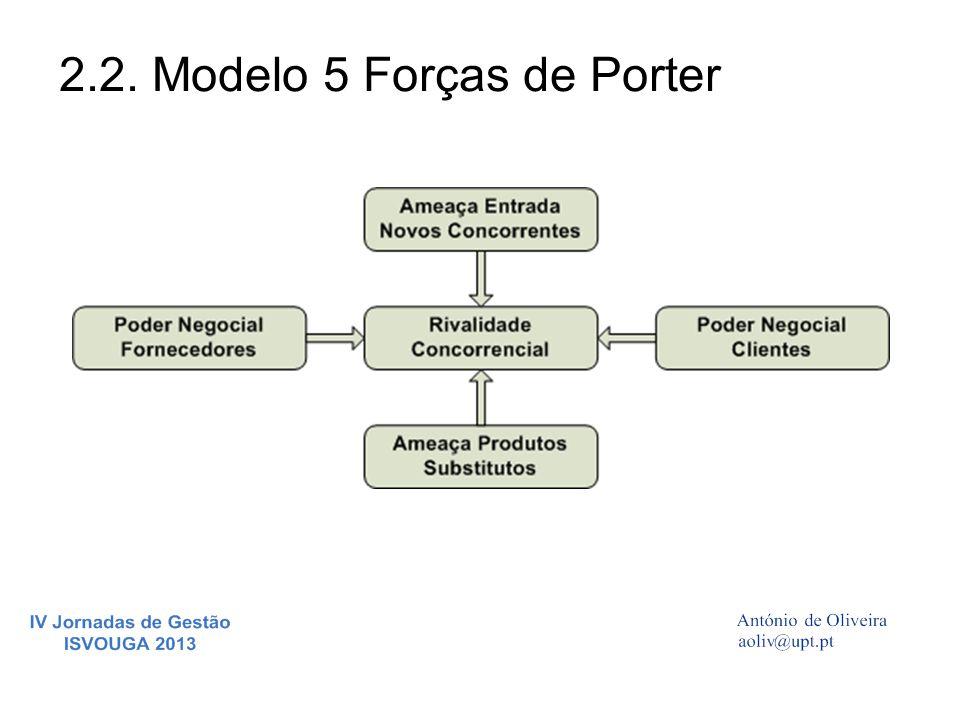 2.2. Modelo 5 Forças de Porter