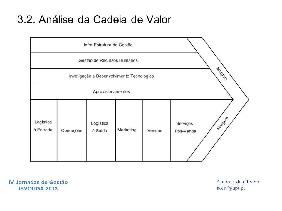 3.2. Análise da Cadeia de Valor