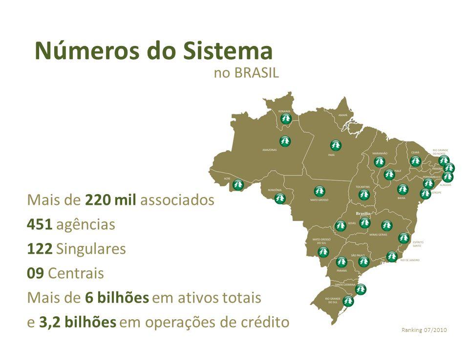 Números do Sistema Mais de 220 mil associados 451 agências