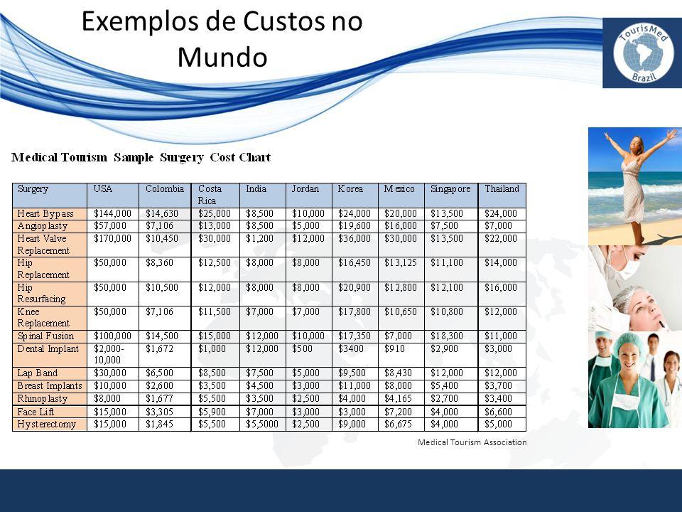 Exemplos de Custos no Mundo