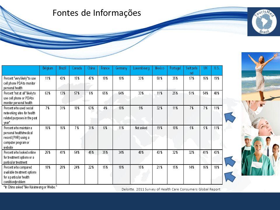 Fontes de Informações Deloitte. 2011 Survey of Health Care Consumers Global Report